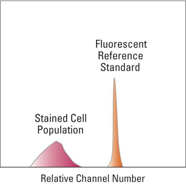 polysciences/BLI908ABLI908A-1PE-Cy5 Tandem Reference Standard/5 ml/BLI908B-5